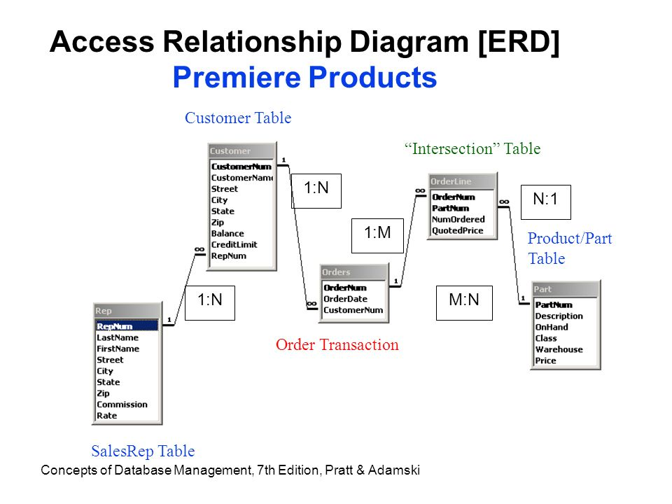 Database data warehouse assignments bcis 4660 dr nick 6 concepts ccuart Images