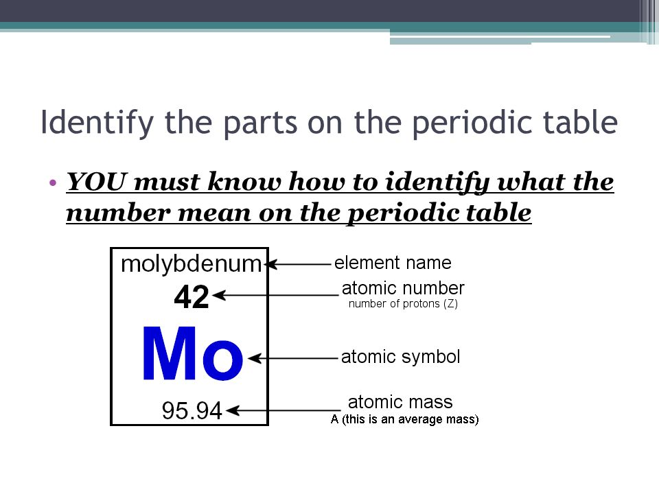 Unit 1 notes part 1 periodic table basic identify the parts on the 2 identify the parts on the periodic table you must know how to identify what the number mean on the periodic table urtaz Image collections