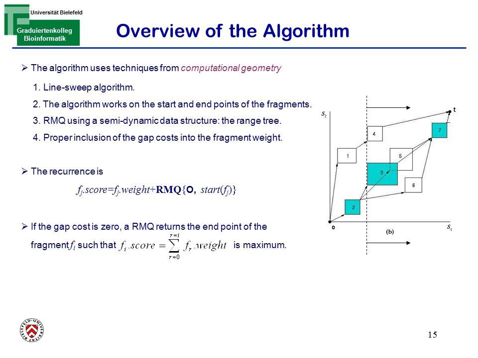 Len Bielefeld 1 genome alignment chaining algorithms revisited
