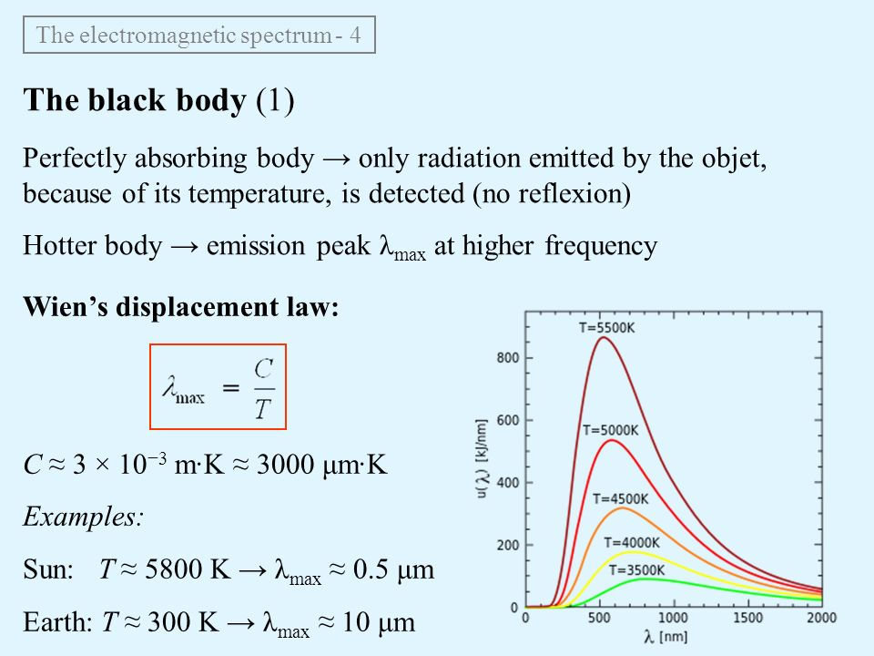 The electromagnetic spectrum characteristics of stars the hr 5 the ccuart Choice Image