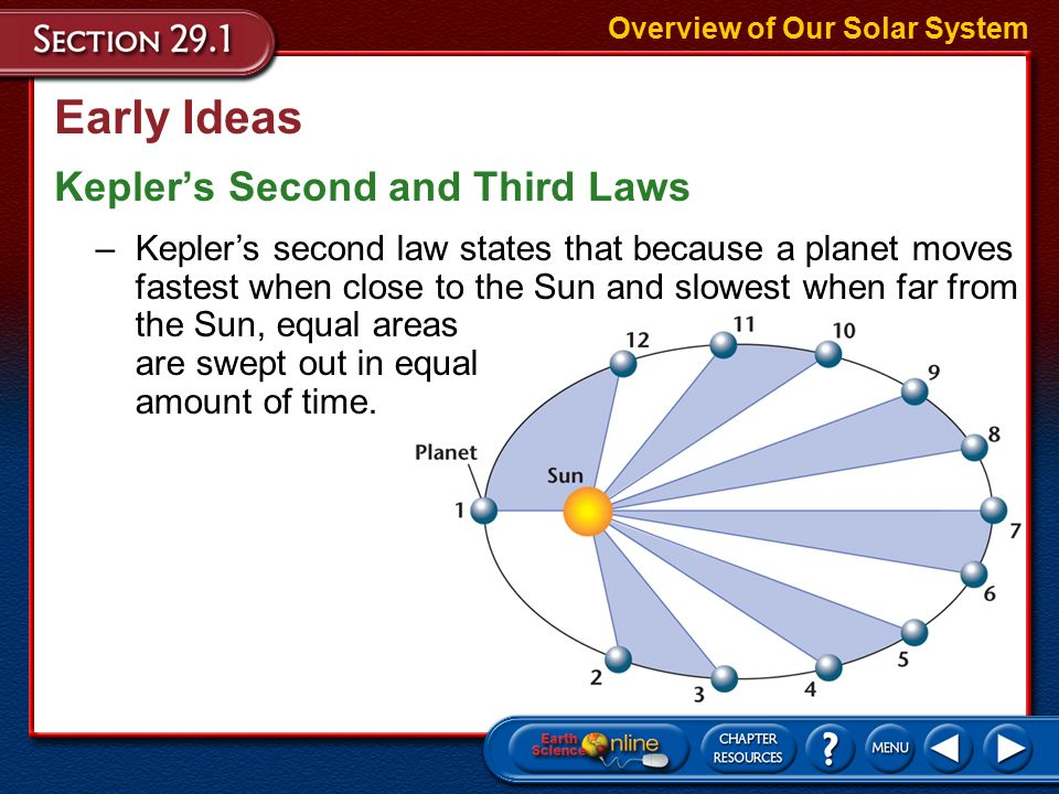 Early Ideas Eccentricity Overview of Our Solar System –Eccentricity, which is the ratio of the distance between the foci to the length of the major axis, defines the shape of a planet's elliptical orbit.
