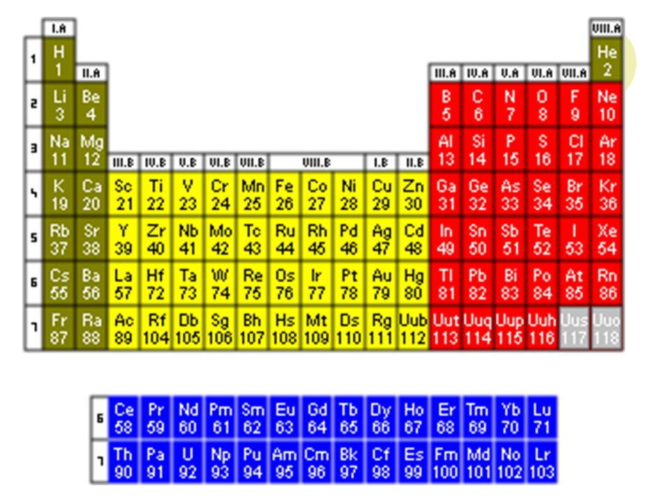 Periodic Table what is p on the periodic table : Unit 3-1 The Periodic Table and Periodic Law Development of the ...