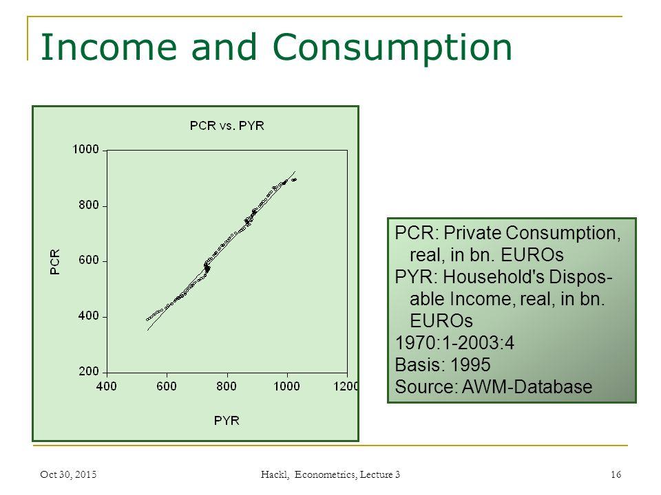 Income and Consumption Hackl, Econometrics, Lecture 3 16 PCR: Private Consumption, real, in bn.