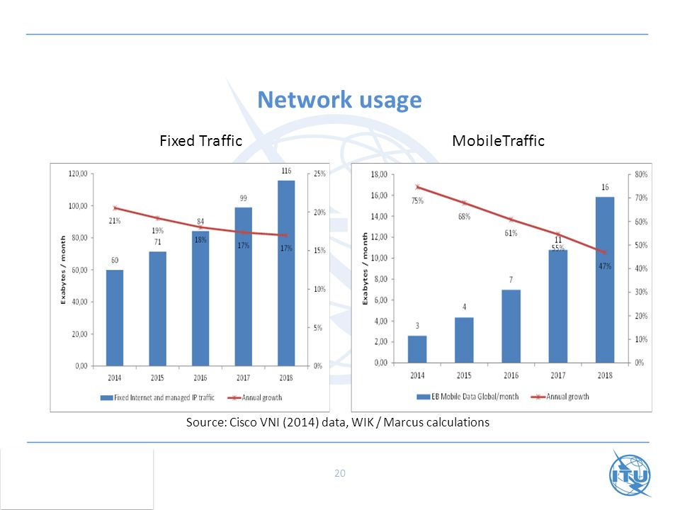 Network usage 20 Source: Cisco VNI (2014) data, WIK / Marcus calculations Fixed TrafficMobileTraffic