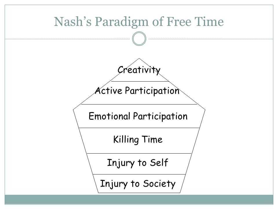 Nash's Paradigm of Free Time Creativity Active Participation Emotional Participation Killing Time Injury to Self Injury to Society