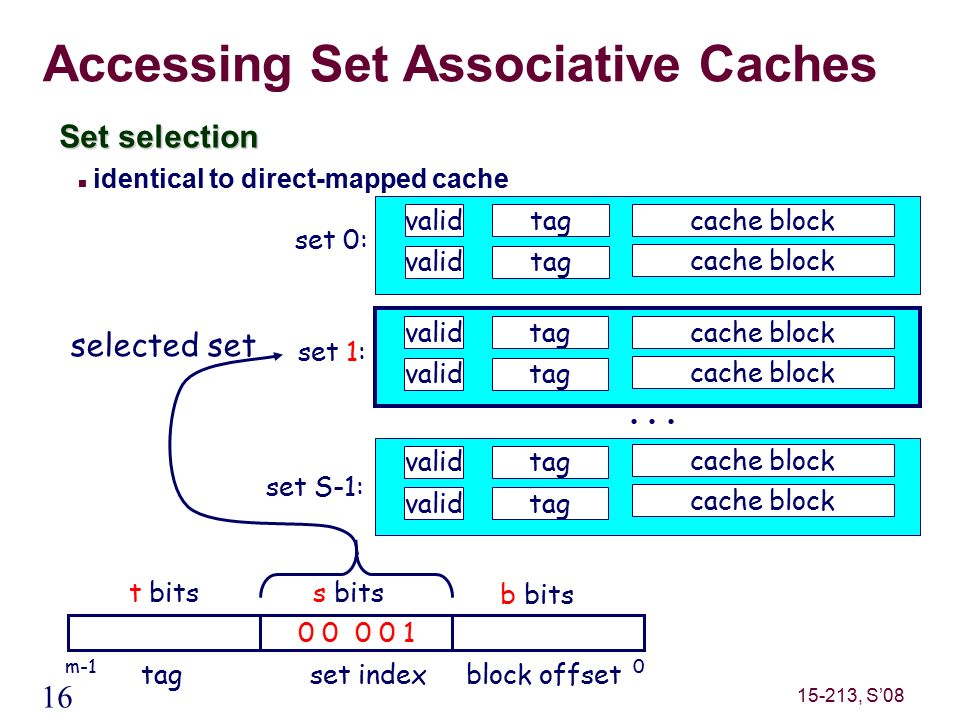 16 15-213, S'08 Accessing Set Associative Caches Set selection identical to direct-mapped cache valid tag set 0: valid tag set 1: valid tag set S-1: cache block t bitss bits 0 0 0 0 1 0m-1 b bits tagset indexblock offset selected set