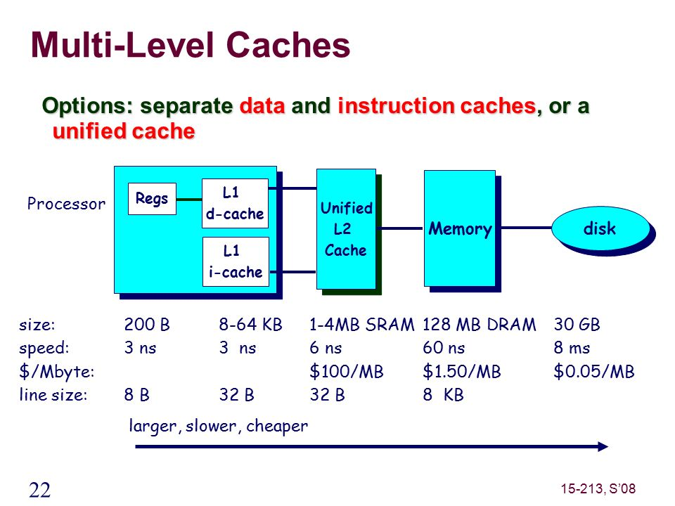 22 15-213, S'08 Multi-Level Caches Options: separate data and instruction caches, or a unified cache size: speed: $/Mbyte: line size: 200 B 3 ns 8 B 8-64 KB 3 ns 32 B 128 MB DRAM 60 ns $1.50/MB 8 KB 30 GB 8 ms $0.05/MB larger, slower, cheaper Memory Regs Unified L2 Cache Unified L2 Cache Processor 1-4MB SRAM 6 ns $100/MB 32 B disk L1 d-cache L1 i-cache