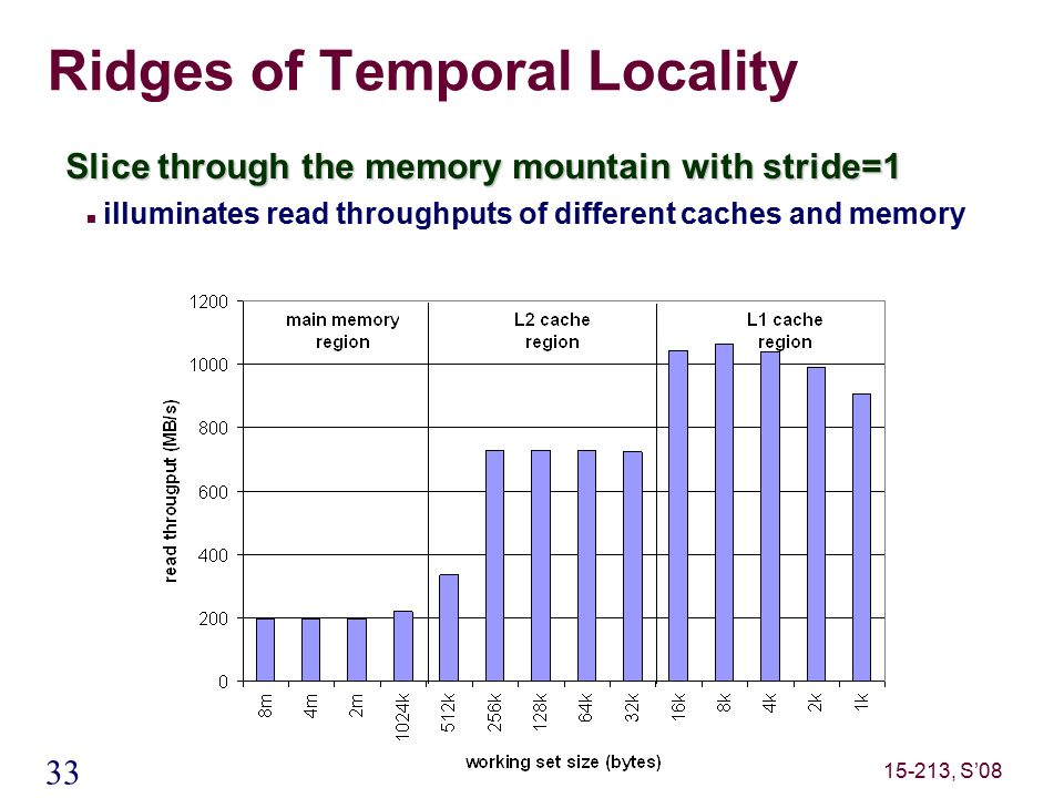 33 15-213, S'08 Ridges of Temporal Locality Slice through the memory mountain with stride=1 illuminates read throughputs of different caches and memory