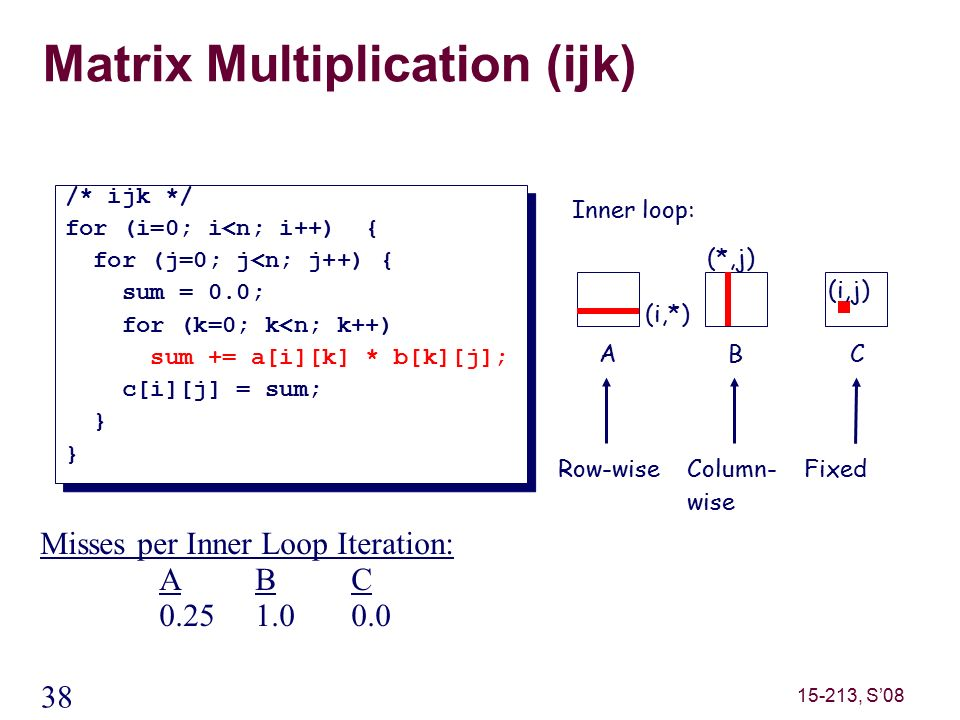 38 15-213, S'08 Matrix Multiplication (ijk) /* ijk */ for (i=0; i<n; i++) { for (j=0; j<n; j++) { sum = 0.0; for (k=0; k<n; k++) sum += a[i][k] * b[k][j]; c[i][j] = sum; } /* ijk */ for (i=0; i<n; i++) { for (j=0; j<n; j++) { sum = 0.0; for (k=0; k<n; k++) sum += a[i][k] * b[k][j]; c[i][j] = sum; } ABC (i,*) (*,j) (i,j) Inner loop: Column- wise Row-wise Fixed Misses per Inner Loop Iteration: ABC 0.251.00.0