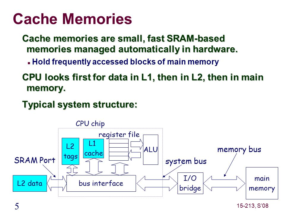 5 15-213, S'08 Cache Memories Cache memories are small, fast SRAM-based memories managed automatically in hardware.