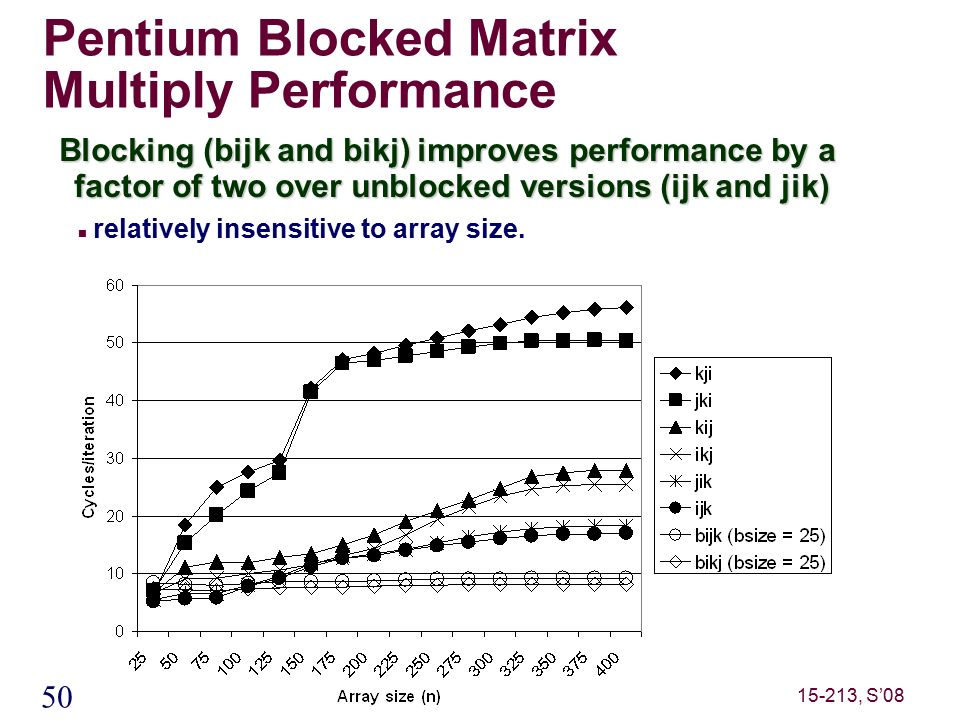 50 15-213, S'08 Pentium Blocked Matrix Multiply Performance Blocking (bijk and bikj) improves performance by a factor of two over unblocked versions (ijk and jik) relatively insensitive to array size.