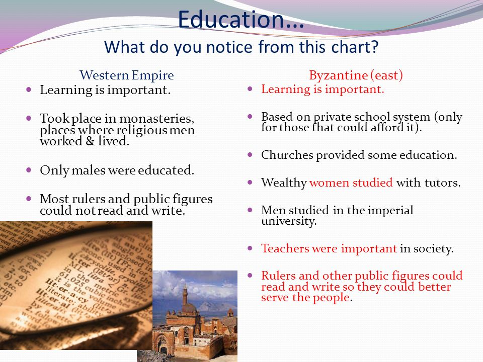 Education … What do you notice from this chart. Western Empire Learning is important.
