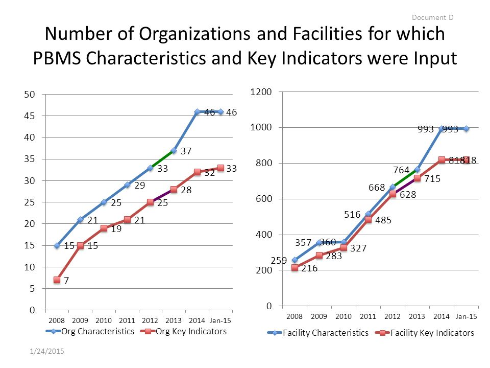 Number of Organizations and Facilities for which PBMS Characteristics and Key Indicators were Input 1/24/2015 Document D