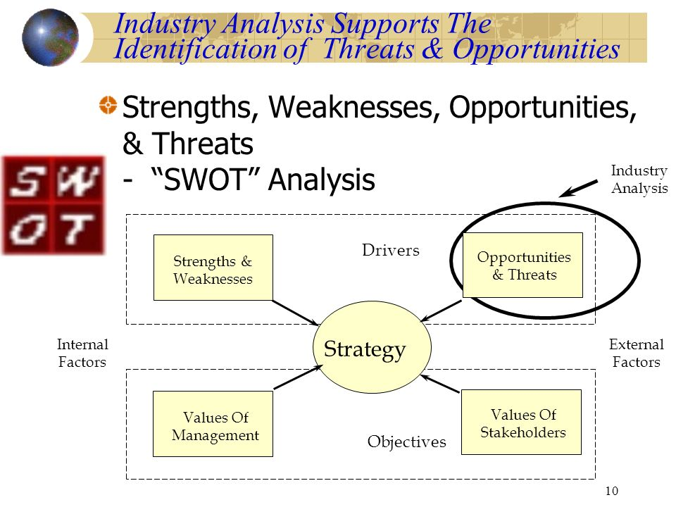 external analysis the identification of opportunities Opportunity identification and selection are like sources- both internal and external the five ideas as opportunities as a result of above analysis.