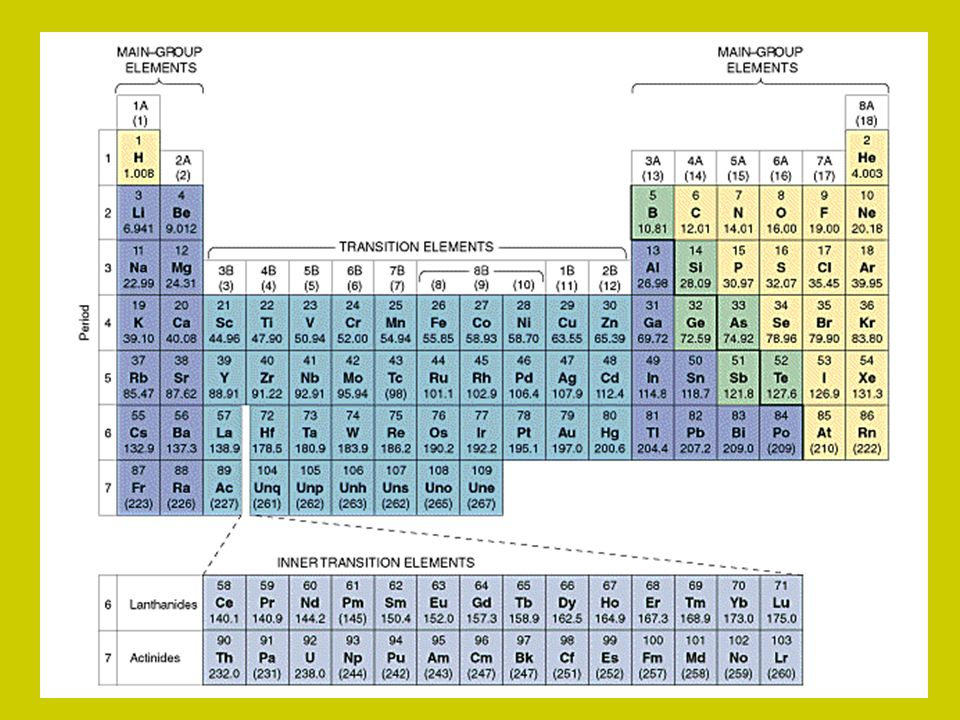 Periodic Table where are the lanthanides and actinides placed on the periodic table : Introduction to the Periodic Table I. History of the Periodic ...