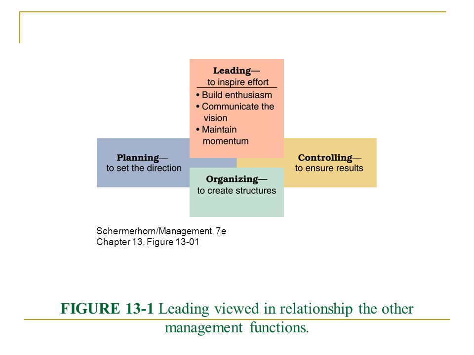 FIGURE 13-1 Leading viewed in relationship the other management functions.