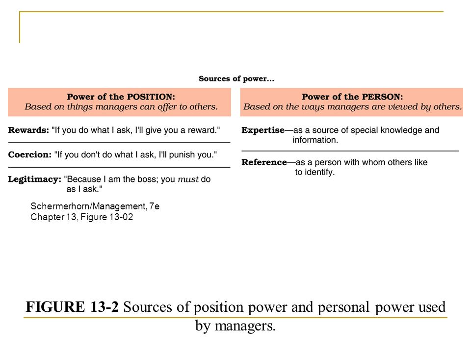 FIGURE 13-2 Sources of position power and personal power used by managers.