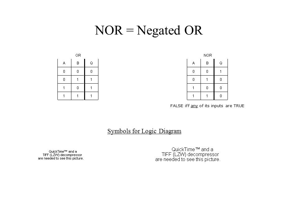 Nand nor and exor more primitive logical gates cs computer 7 nor negated or symbols for logic diagram false iff any of its inputs are true ccuart Images
