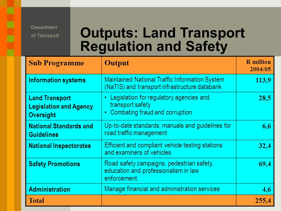 Outputs: Land Transport Regulation and Safety Department of Transport Sub ProgrammeOutput R million 2004/05 Information systems Maintained National Traffic Information System (NaTIS) and transport infrastructure databank 113,9 Land Transport Legislation and Agency Oversight Legislation for regulatory agencies and transport safety Combating fraud and corruption 28,5 National Standards and Guidelines Up-to-date standards, manuals and guidelines for road traffic management 6,6 National Inspectorates Efficient and compliant vehicle testing stations and examiners of vehicles 32,4 Safety Promotions Road safety campaigns, pedestrian safety, education and professionalism in law enforcement.