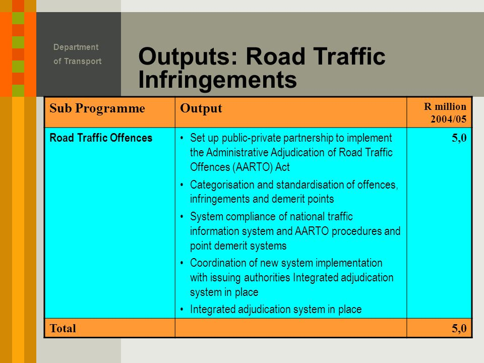 Outputs: Road Traffic Infringements Department of Transport Sub ProgrammeOutput R million 2004/05 Road Traffic Offences Set up public-private partnership to implement the Administrative Adjudication of Road Traffic Offences (AARTO) Act Categorisation and standardisation of offences, infringements and demerit points System compliance of national traffic information system and AARTO procedures and point demerit systems Coordination of new system implementation with issuing authorities Integrated adjudication system in place Integrated adjudication system in place 5,0 Total5,0