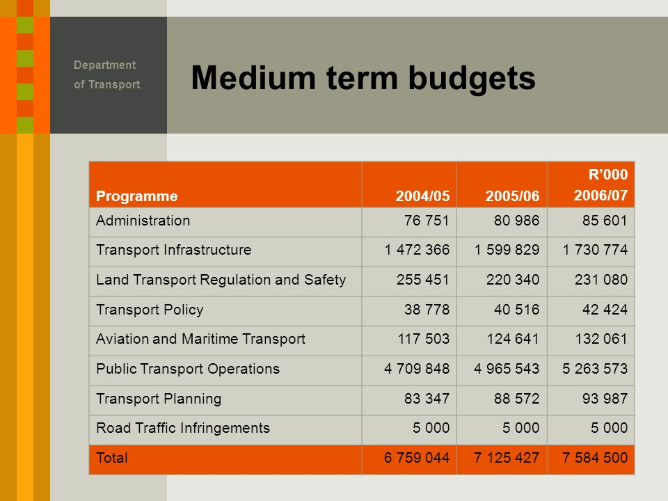 Department of Transport Medium term budgets Programme2004/052005/06 R' /07 Administration Transport Infrastructure Land Transport Regulation and Safety Transport Policy Aviation and Maritime Transport Public Transport Operations Transport Planning Road Traffic Infringements5 000 Total