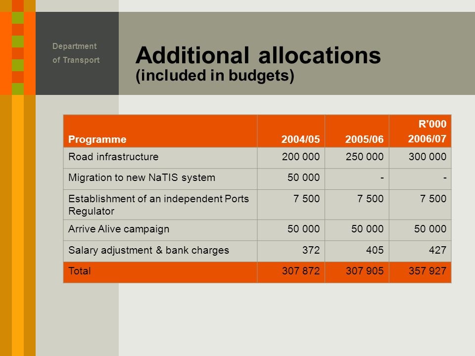 Department of Transport Additional allocations (included in budgets) Programme2004/052005/06 R' /07 Road infrastructure Migration to new NaTIS system Establishment of an independent Ports Regulator Arrive Alive campaign Salary adjustment & bank charges Total