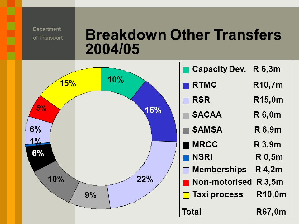 Department of Transport Breakdown Other Transfers 2004/05 10% 16% 22% 9% 10% 6% 1% 6% 5% 15% Capacity Dev.