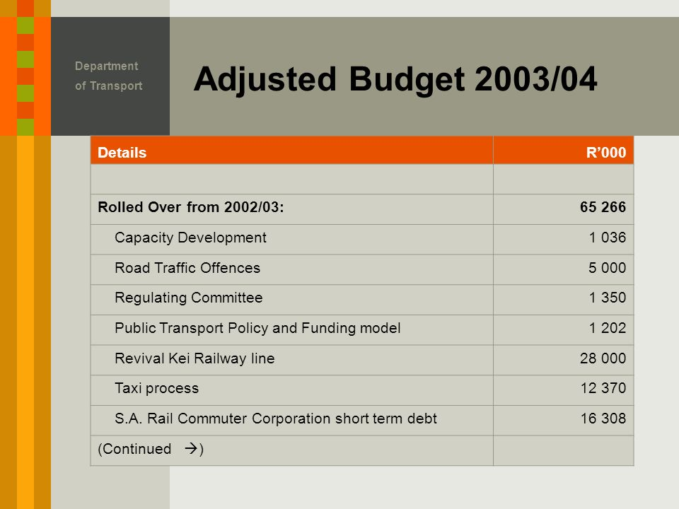 Adjusted Budget 2003/04 DetailsR'000 Rolled Over from 2002/03: Capacity Development1 036 Road Traffic Offences5 000 Regulating Committee1 350 Public Transport Policy and Funding model1 202 Revival Kei Railway line Taxi process S.A.