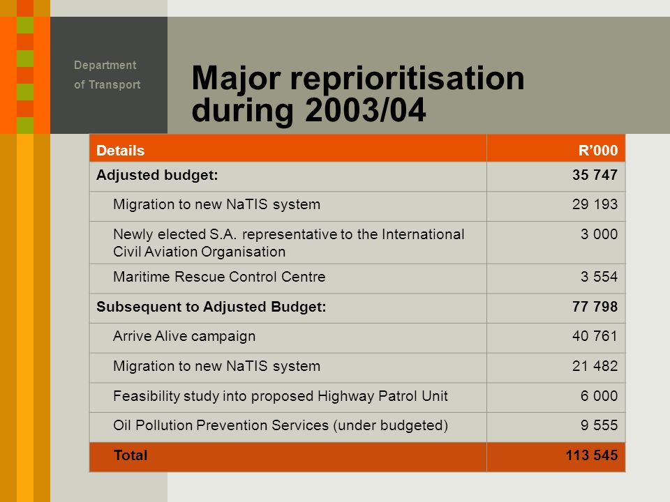 Department of Transport Major reprioritisation during 2003/04 DetailsR'000 Adjusted budget: Migration to new NaTIS system Newly elected S.A.