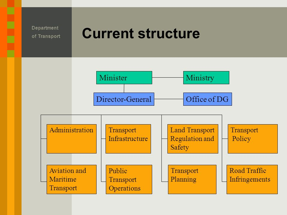 Current structure Department of Transport MinisterMinistry Director-GeneralOffice of DG AdministrationTransport Infrastructure Land Transport Regulation and Safety Transport Policy Aviation and Maritime Transport Public Transport Operations Transport Planning Road Traffic Infringements