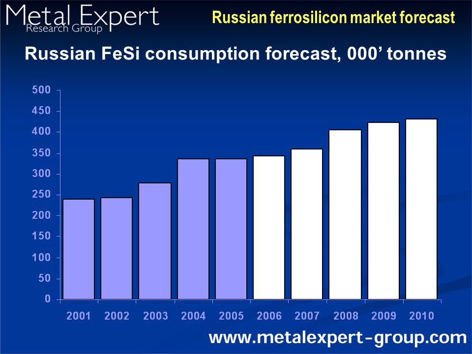Russian ferrosilicon market forecast Russian FeSi consumption forecast, 000' tonnes