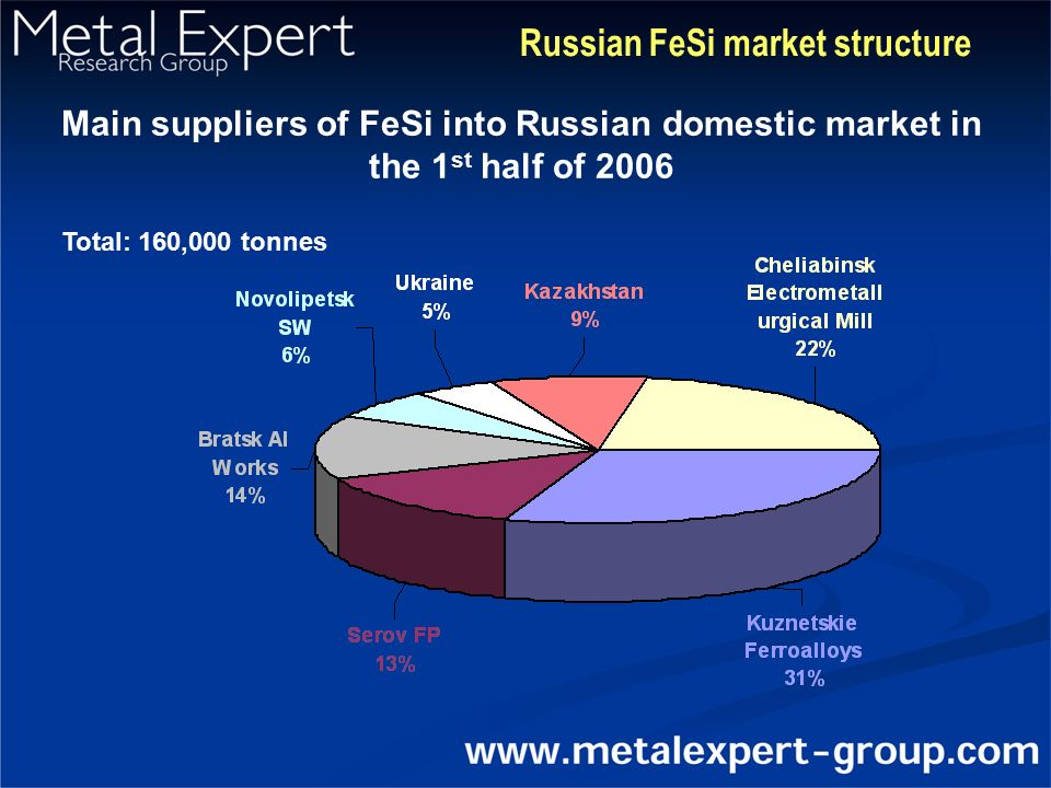 Main suppliers of FeSi into Russian domestic market in the 1 st half of 2006 Total: 160,000 tonnes