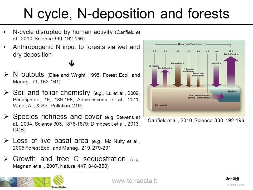 Nitrogen deposition impacts soil, nutrition, productivity