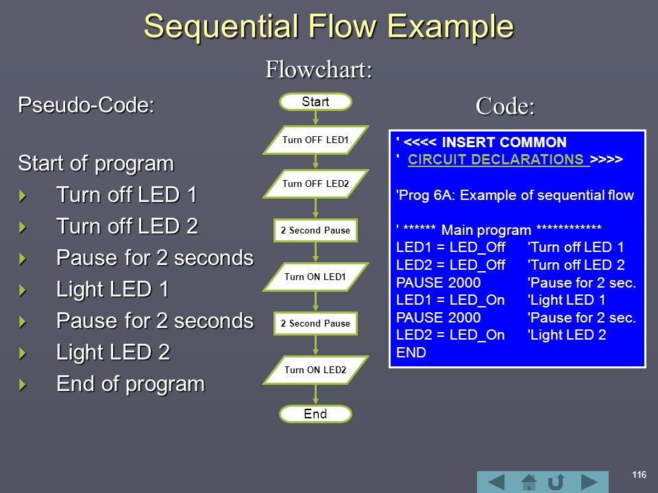 116 Sequential Flow Example Pseudo-Code: Start of program  Turn off LED 1  Turn off LED 2  Pause for 2 seconds  Light LED 1  Pause for 2 seconds  Light LED 2  End of program Flowchart: <<<< INSERT COMMON CIRCUIT DECLARATIONS >>>>CIRCUIT DECLARATIONS Prog 6A: Example of sequential flow ****** Main program ************ LED1 = LED_Off Turn off LED 1 LED2 = LED_Off Turn off LED 2 PAUSE 2000 Pause for 2 sec.