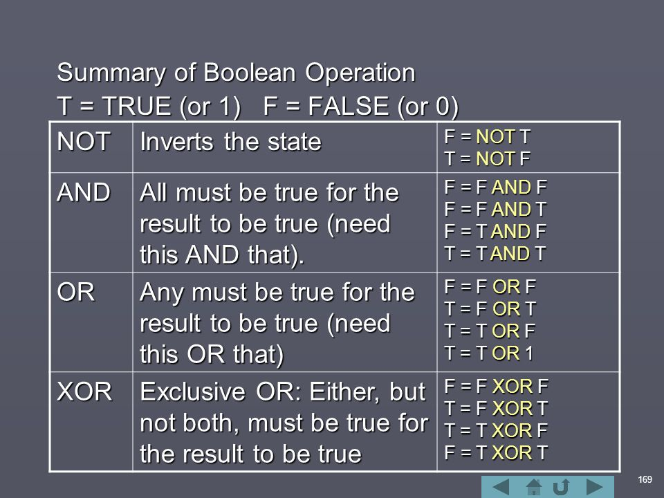 169 Summary of Boolean Operation T = TRUE (or 1) F = FALSE (or 0) NOT Inverts the state F = NOT T T = NOT F AND All must be true for the result to be true (need this AND that).