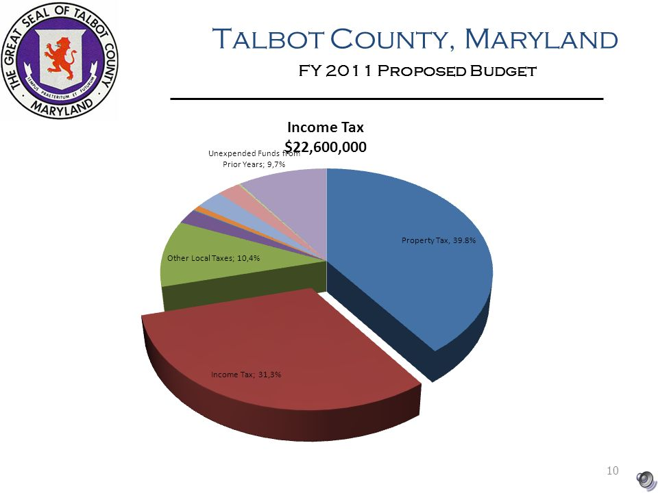 Talbot County, Maryland FY 2011 Proposed Budget 10