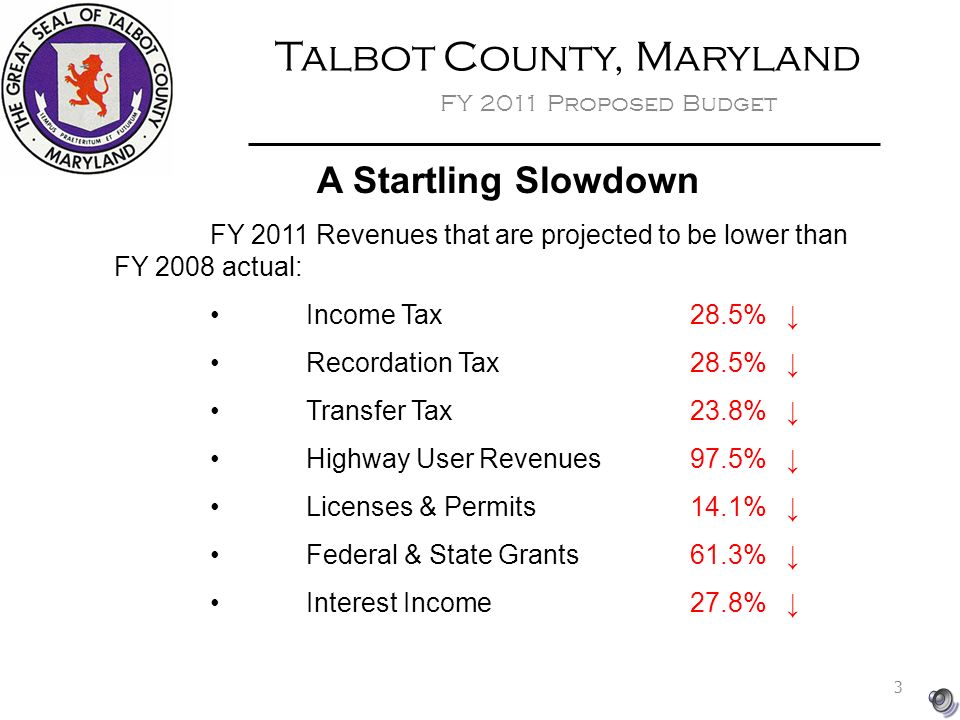 Talbot County, Maryland FY 2011 Proposed Budget A Startling Slowdown FY 2011 Revenues that are projected to be lower than FY 2008 actual: Income Tax 28.5% ↓ Recordation Tax28.5%↓ Transfer Tax23.8%↓ Highway User Revenues97.5%↓ Licenses & Permits14.1%↓ Federal & State Grants61.3%↓ Interest Income27.8%↓ 3