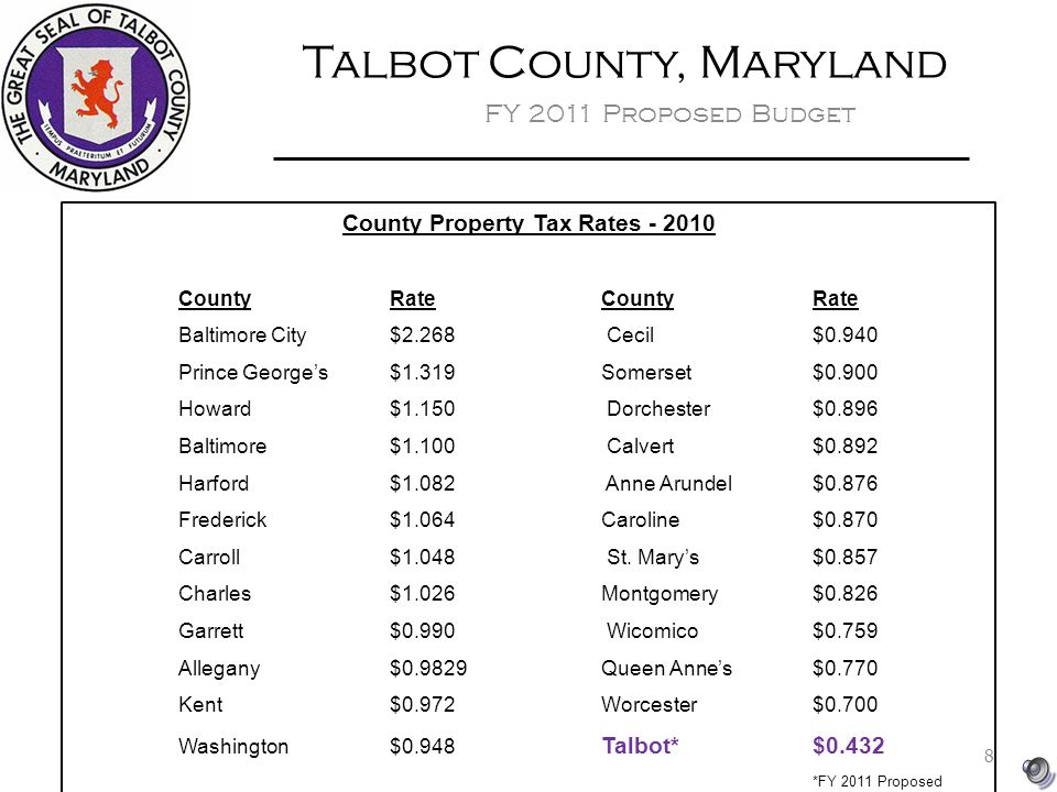 Talbot County, Maryland FY 2011 Proposed Budget County Property Tax Rates CountyRateCountyRate Baltimore City$2.268 Cecil$0.940 Prince George's$1.319Somerset$0.900 Howard$1.150 Dorchester$0.896 Baltimore$1.100 Calvert$0.892 Harford$1.082 Anne Arundel$0.876 Frederick$1.064Caroline$0.870 Carroll$1.048 St.