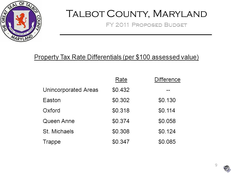 Talbot County, Maryland FY 2011 Proposed Budget Property Tax Rate Differentials (per $100 assessed value) Rate Difference Unincorporated Areas$ Easton$0.302$0.130 Oxford$0.318$0.114 Queen Anne$0.374$0.058 St.