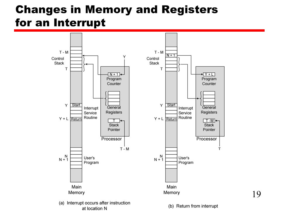 Changes in Memory and Registers for an Interrupt 19