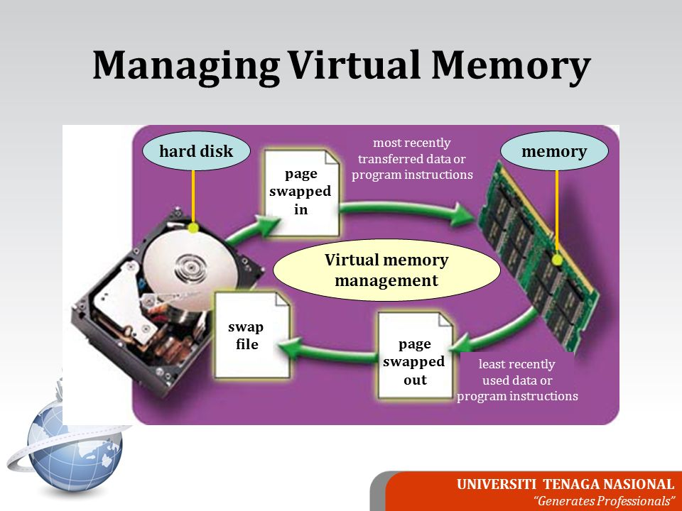 UNIVERSITI TENAGA NASIONAL Generates Professionals Managing Virtual Memory least recently used data or program instructions page swapped out swap file Virtual memory management hard disk page swapped in most recently transferred data or program instructions memory