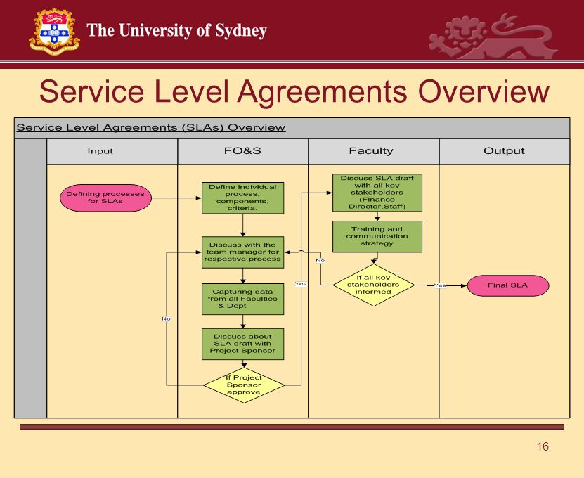 16 Service Level Agreements Overview