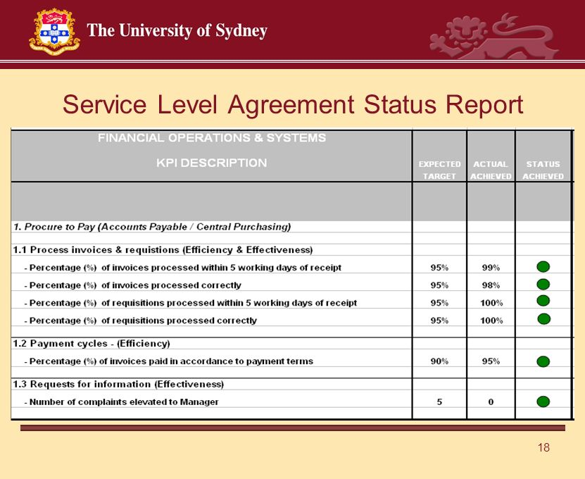 18 Service Level Agreement Status Report