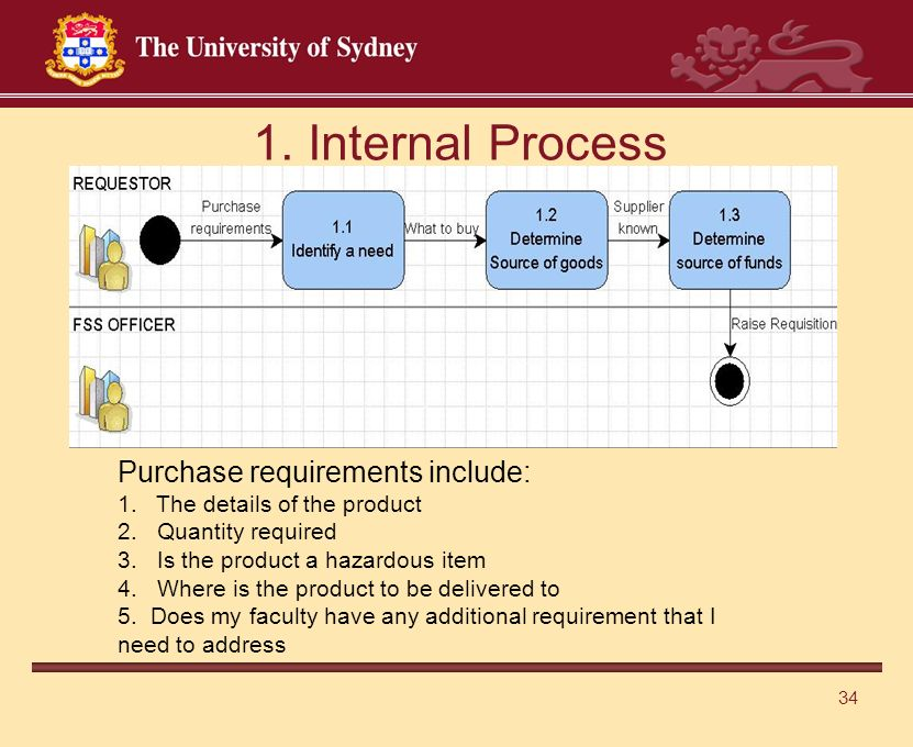 34 1. Internal Process Purchase requirements include: 1.