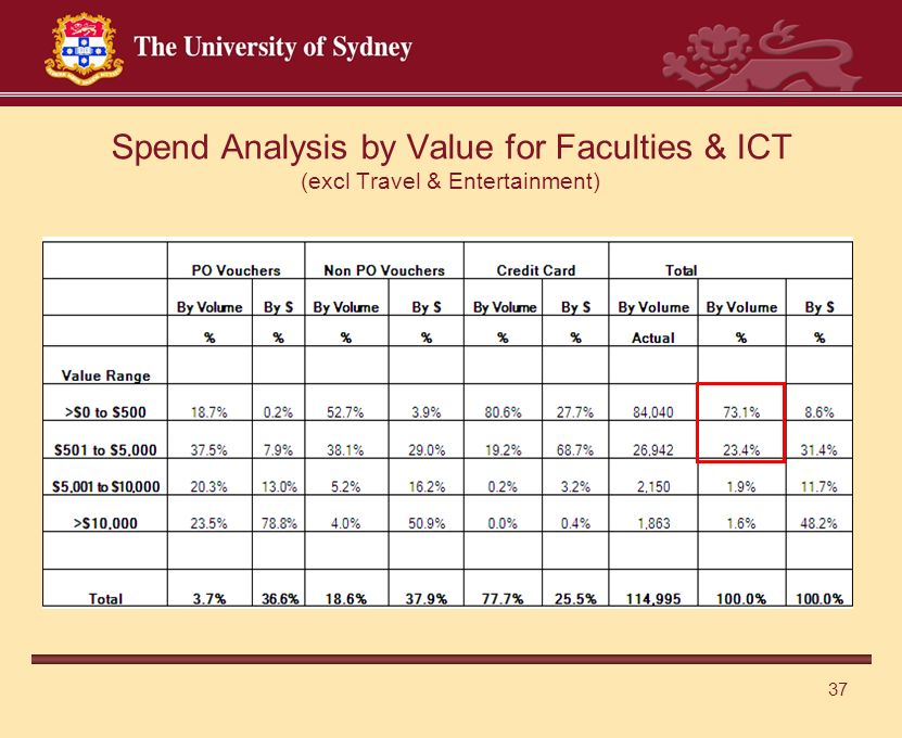 37 Spend Analysis by Value for Faculties & ICT (excl Travel & Entertainment)