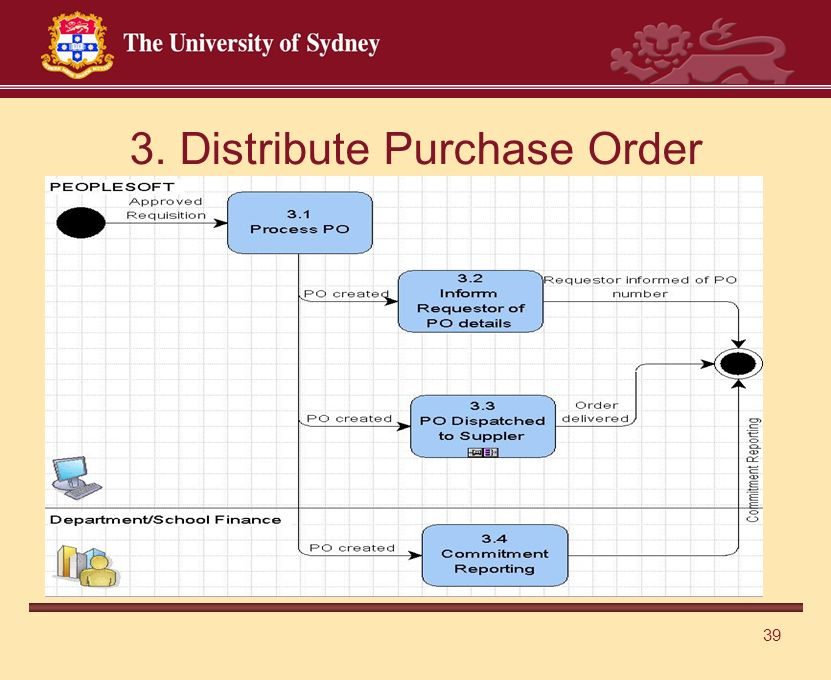39 3. Distribute Purchase Order