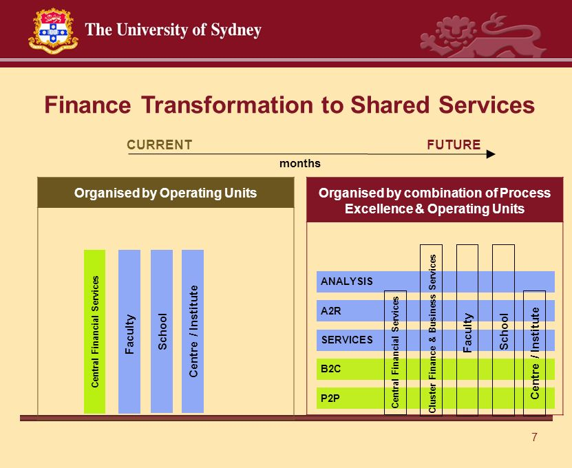 7 Organised by combination of Process Excellence & Operating Units SERVICES B2C A2R P2P ANALYSIS Organised by Operating Units Finance Transformation to Shared Services months CURRENT FUTURE Central Financial Services Faculty SchoolCentre / Institute Central Financial Services Cluster Finance & Business Services Faculty School Centre / Institute