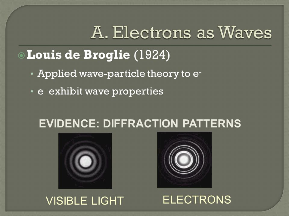  Louis de Broglie (1924) Applied wave-particle theory to e - e - exhibit wave properties EVIDENCE: DIFFRACTION PATTERNS ELECTRONS VISIBLE LIGHT
