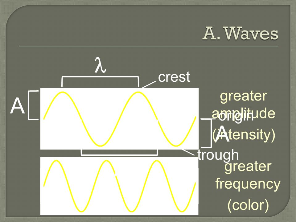 A greater amplitude (intensity) greater frequency (color) crest origin trough A