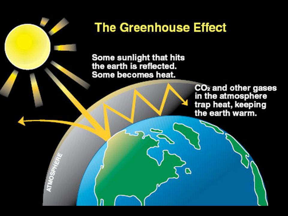 The Greenhouse Effect  The energy from the absorbed radiation heats the gases in the air.